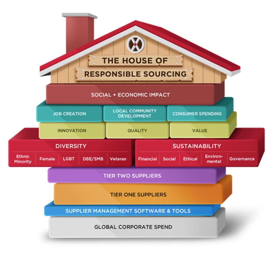 The House of Responsible Sourcing.pptx